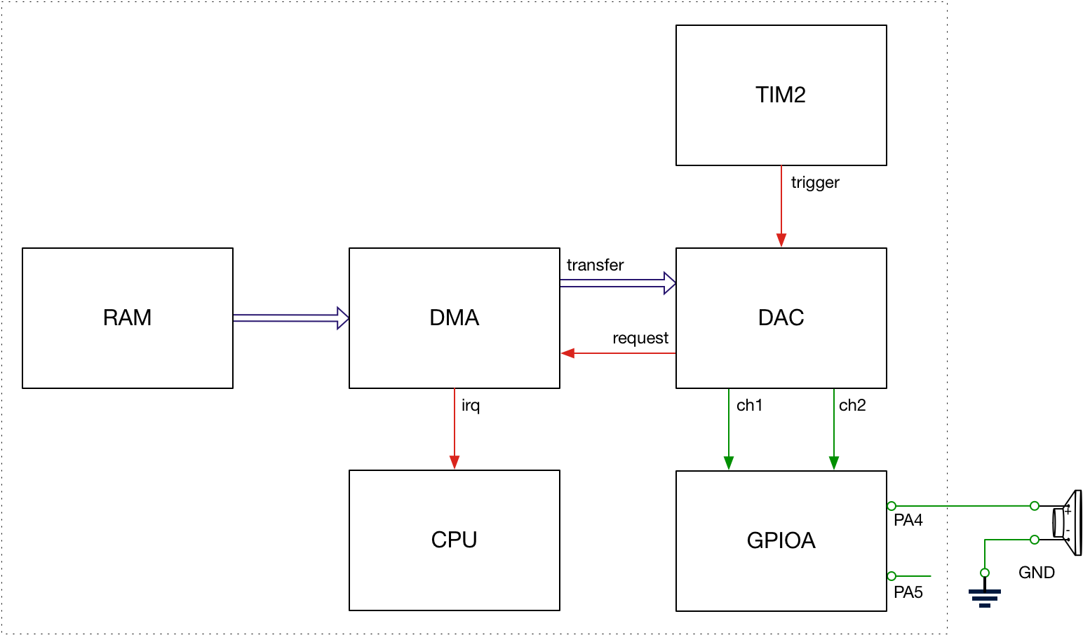 Using DMA to transfer data with Embedded Rust [ant @ flowdsp io]